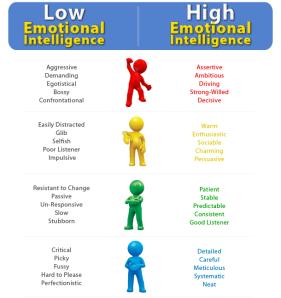 emotional_intelligence_disc_profile